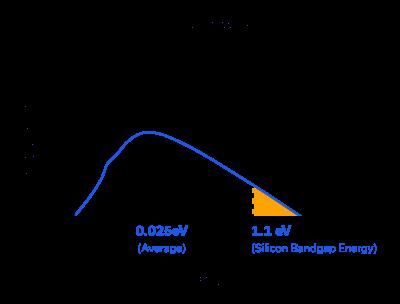 Figure 4: Maxwell-Boltzmann Distribution