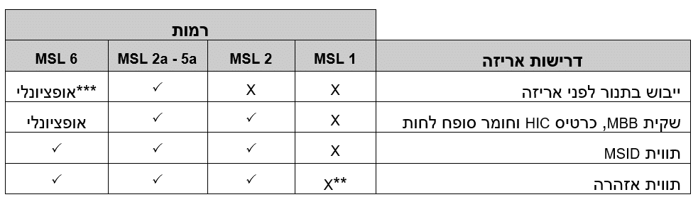 RF Professional Articles in Hebrew