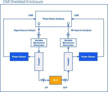 Figure 1: Complete block diagram and signal flow for phase noise measurement setup.