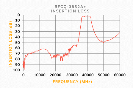 Figure 3: S21 response for the BFCQ-3582A+ millimeter wave band pass filter supporting the 5G n260 band.