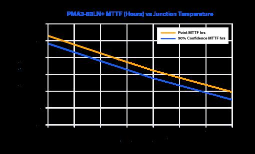 Figure 15: MTTF vs. junction temperature of PMA3-83LN+