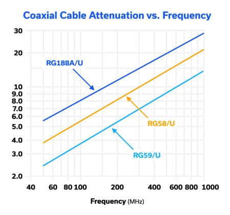 Figure 6: Attenuation (in dB) / 100 feet over frequency for different coaxial cable types.