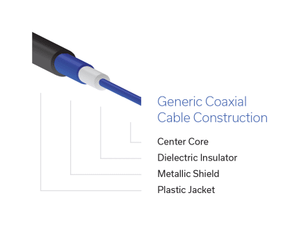 Figure 1: Basic construction of RF coaxial cable