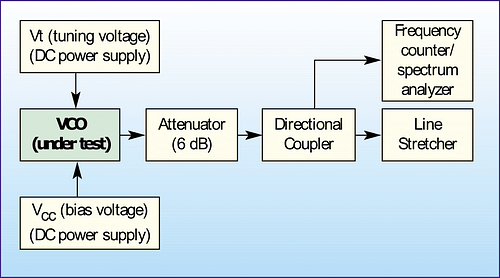 RF Voltage Controlled Oscillators (VCOs)