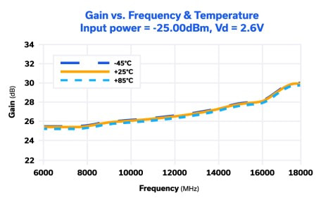 Figure 3: Gain response of Mini-Circuits' PMA-183PLN+ wideband LNA with positive gain slope.