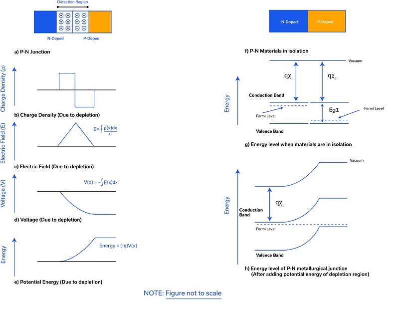 Figure 6: Energy band diagram of P-N junction of same material (homo)