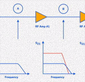 Figure 1: Effect on overall gain response of negative gain slope of three amplifiers cascaded in a receiver chain.