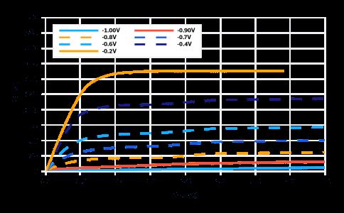 Figure 12: I-V curves of D-mode pHEMT (Mini-Circuits SAV-331+) vs. gate voltage