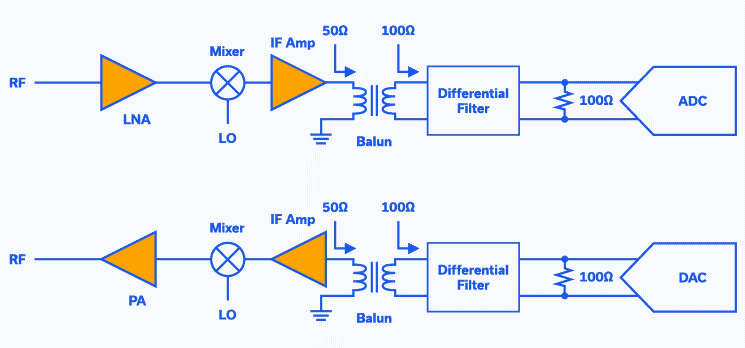 Figure 1: Typical RF transceiver using discrete components.