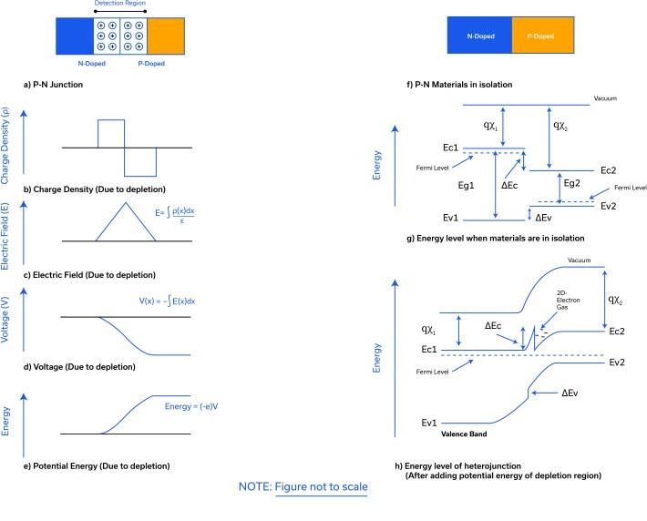 Figure 9: Energy band diagram of heterojunction