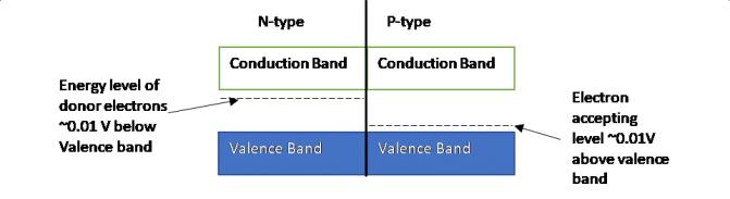 Figure 12: P-N Junction band diagram