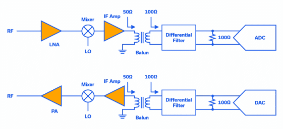 Figure 5: Typical RF transceiver line-up using discrete components.