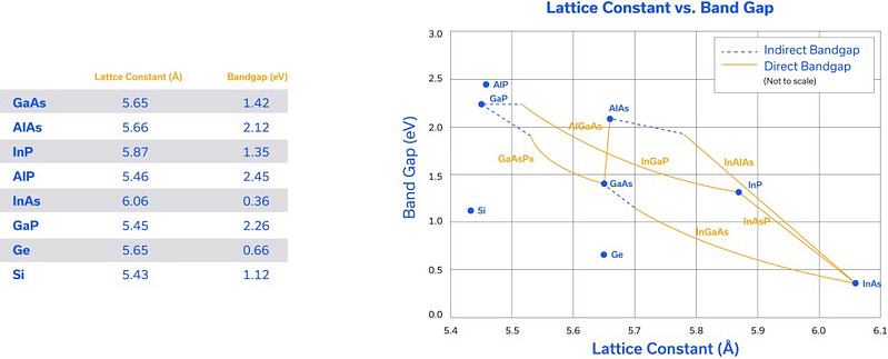 Figure 3: Lattice constant vs. band gap of various semiconductor materials.