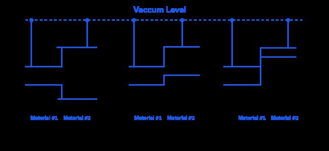 Figure 8: Types of heterojunction